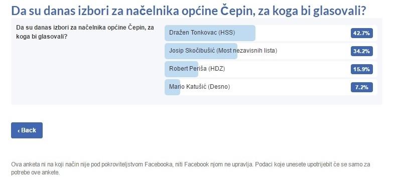 <p>Na Facebook stranici CepinOnline.com portala postavili smo anketu na kojoj smo vas, mještane Čepina pitali <span style='color: #0000ff;'><a href='https://apps.facebook.com/my-polls/form/zncqan' target='_blank'><span style='color: #0000ff;'>kome bi dali glas za novoga načelnika općine Čepin</span></a></span>. Vas <strong>570 je glasalo za svoga kandidata</strong> i rezultati su slijedeći:</p>