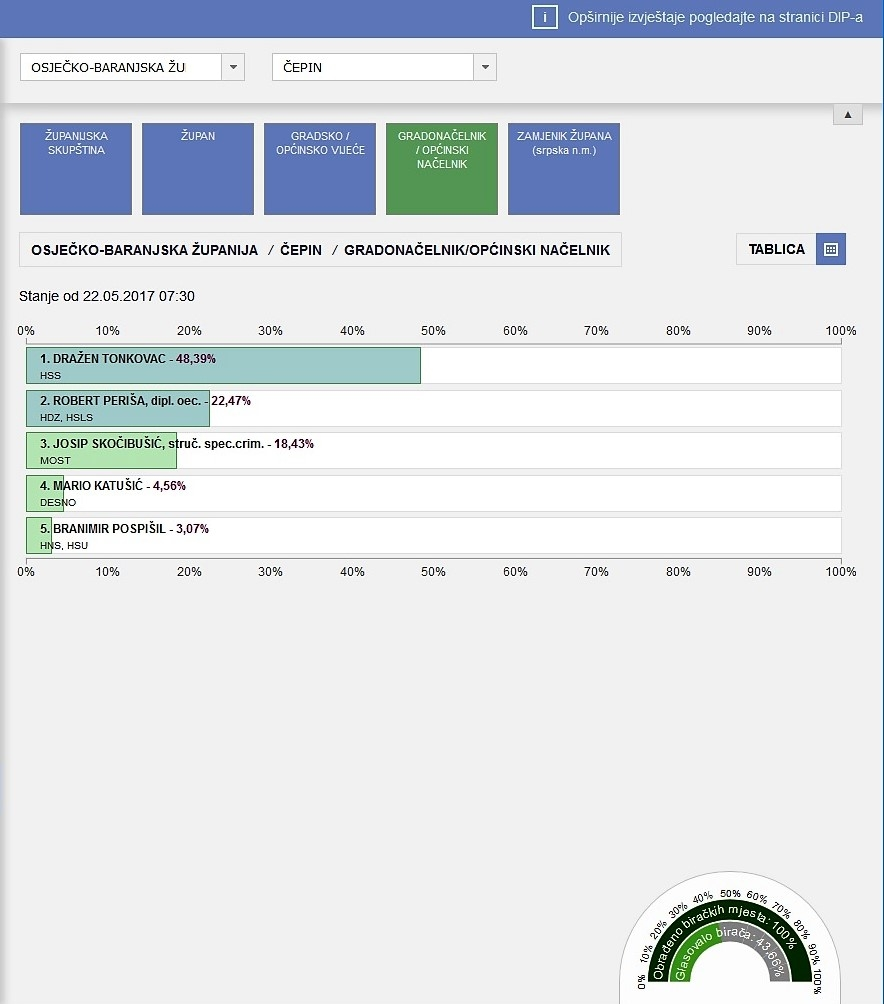 <p>Nakon 100% prebrojanih glasova imamo prve, neslužbene rezultate lokalnih izbora u općini Čepin.</p>